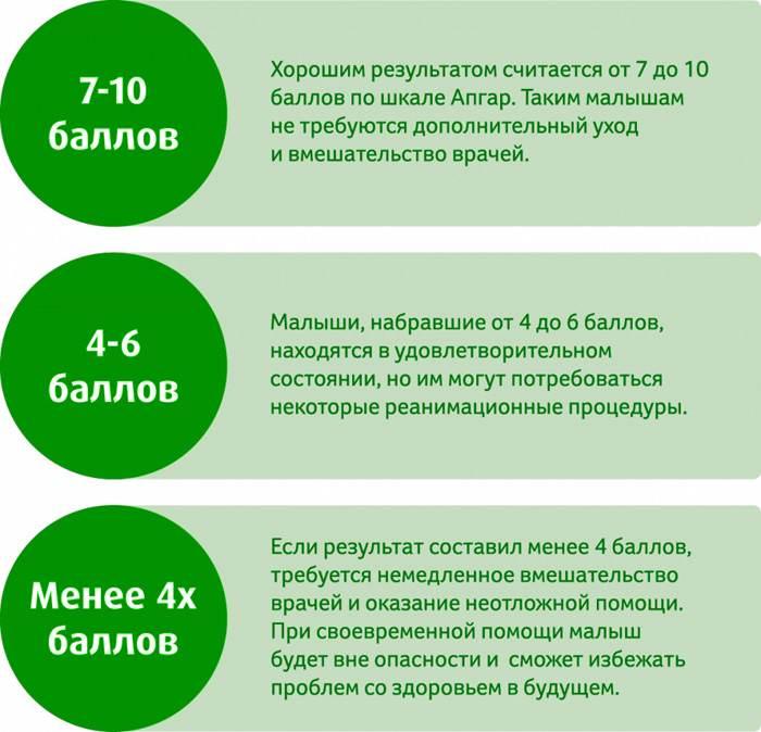 Инфографика оценки состояния плода в баллах